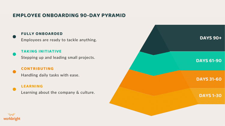 90-day-onboarding-pyramid