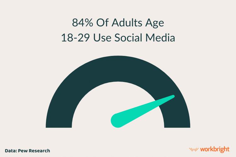 Social-Media-Use-Adults