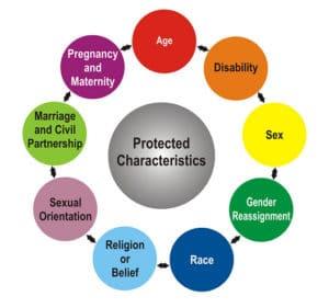 protected-characteristics