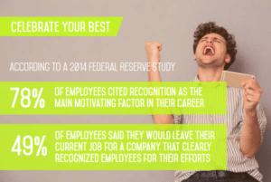 reward-employee-retention
