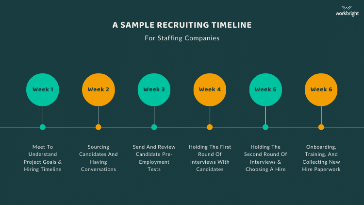 sample-recruiting-timeline-for-staffing-companies