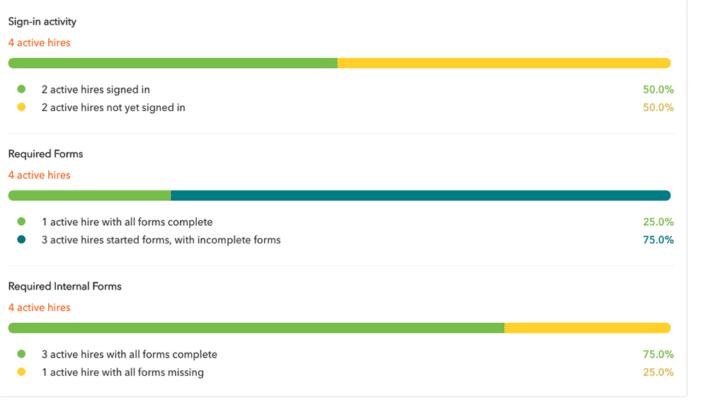 workbright-staff-progress-summary